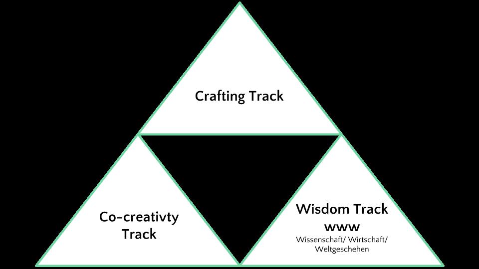 Kreativitätstraining-Modulangebot-1