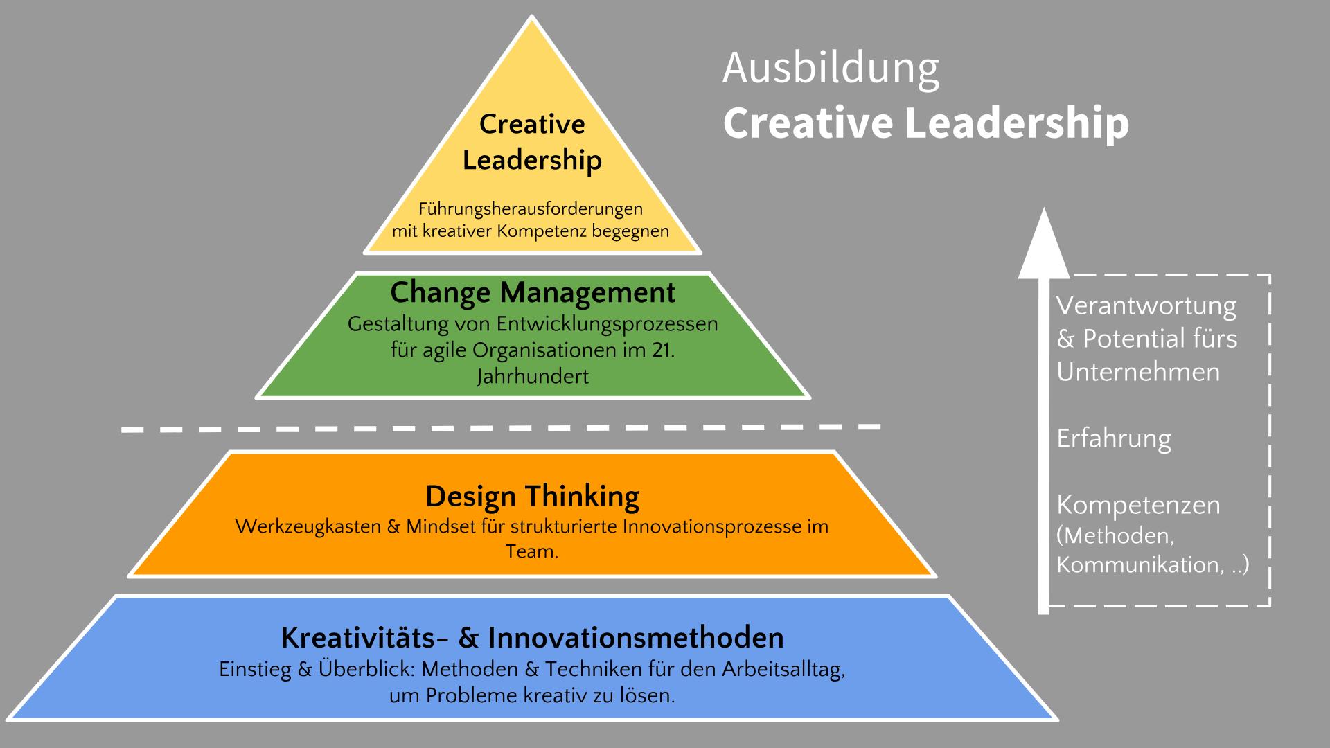 Creative Leadership Ausbildung