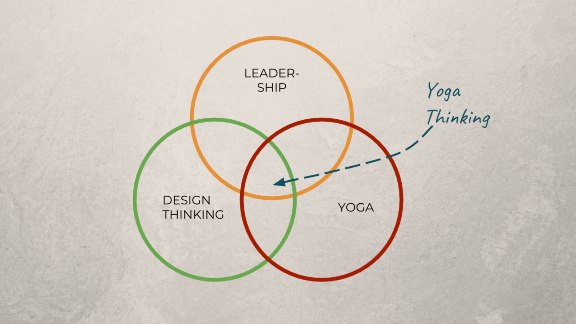 Venn-Diagramme-Yoga-Thinking