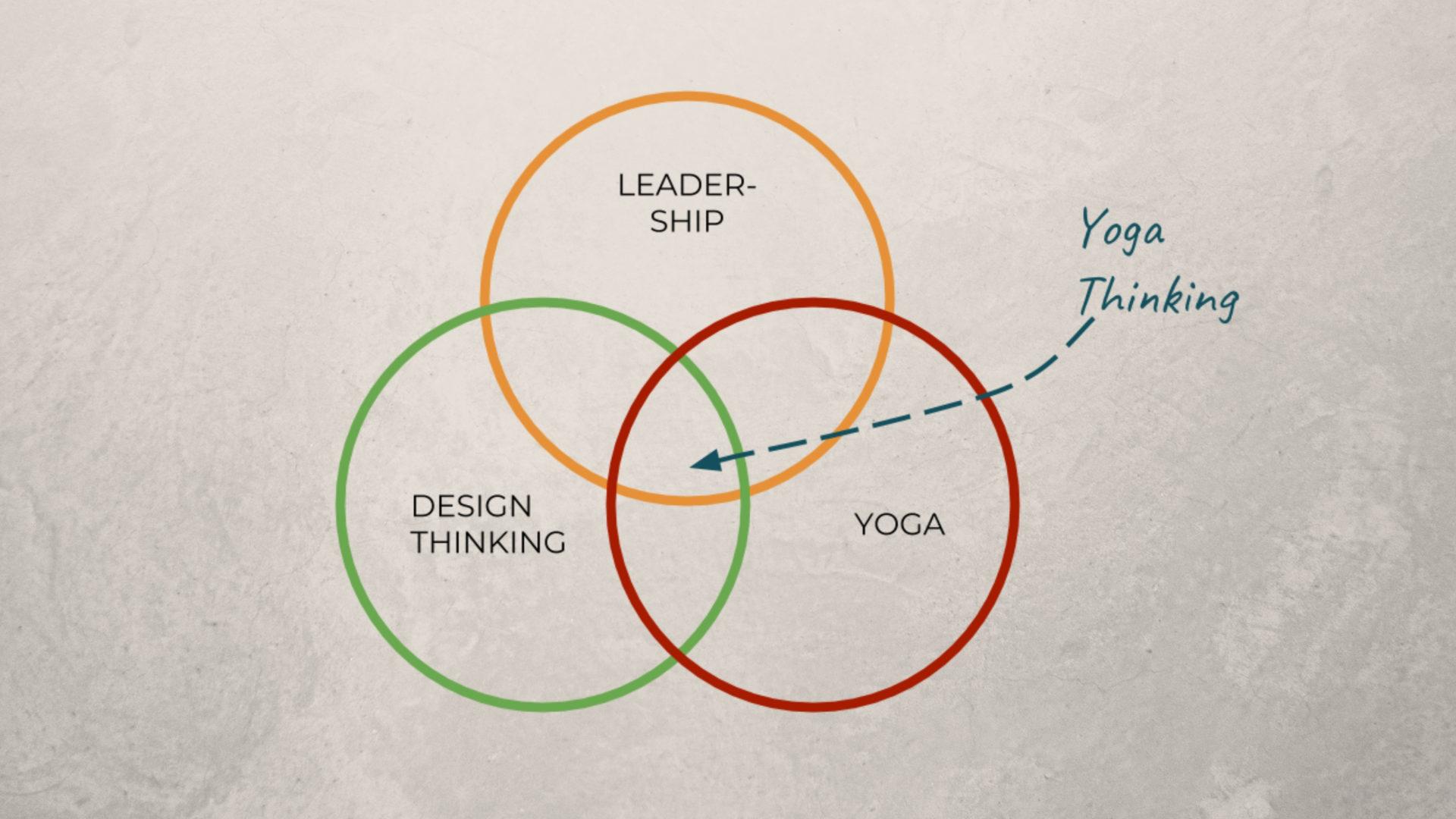 Venn-Diagramme-Yoga-Thinking