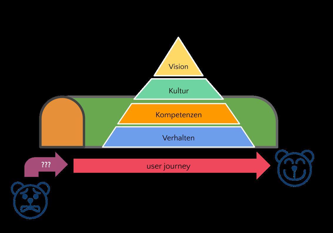 Visionspyramide