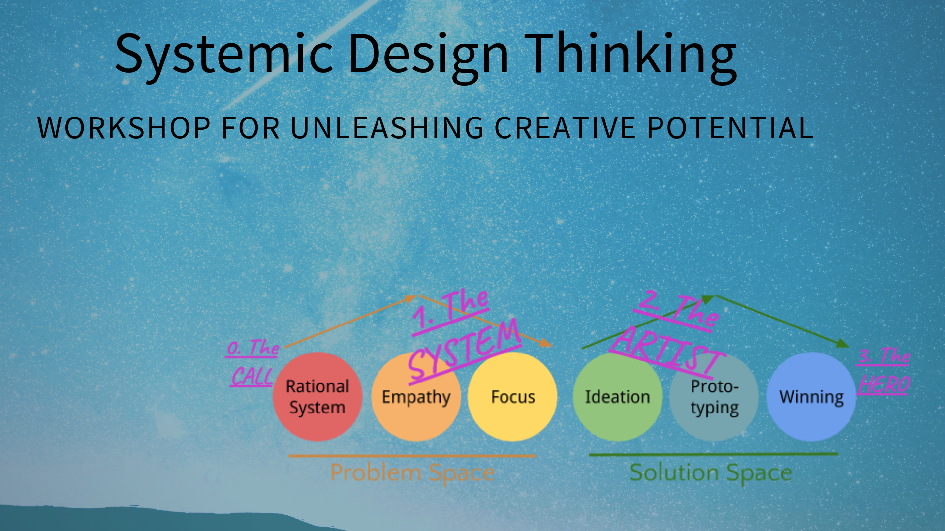 Systemisches Design Thinking
